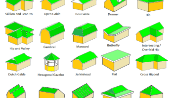 Top 10 Roof Dormer Types Plus Costs And Pros Cons In 2020 Dormers Hip Roof Gable Roof