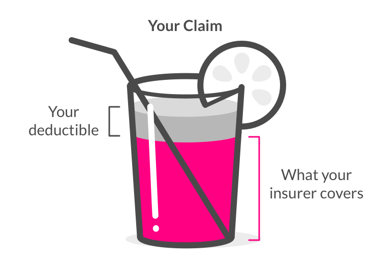 How Insurance Deductibles Work In Plain English Insurance