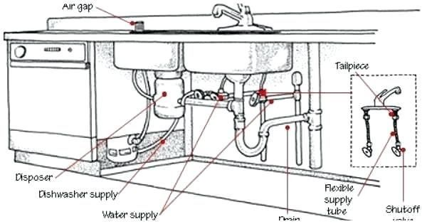 Kitchen Island Sink Plumbing Under Diagram With Dishwasher Lovely The Kit Kitchen Island Sink Plu In 2020 Kitchen Island With Sink Sink In Island Sink