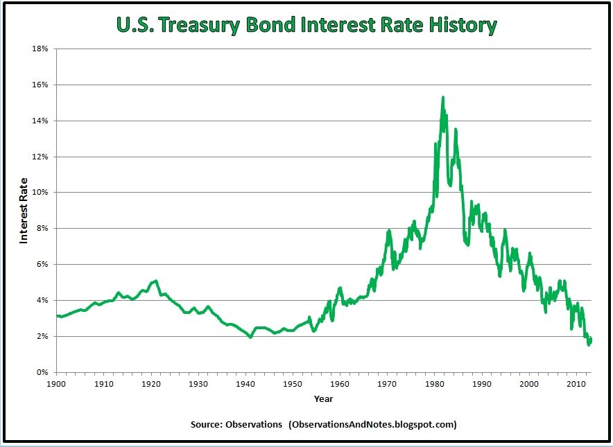 100 Years Of Treasury Bond Interest Rate History Treasury Bonds Interest Rates Bond Funds