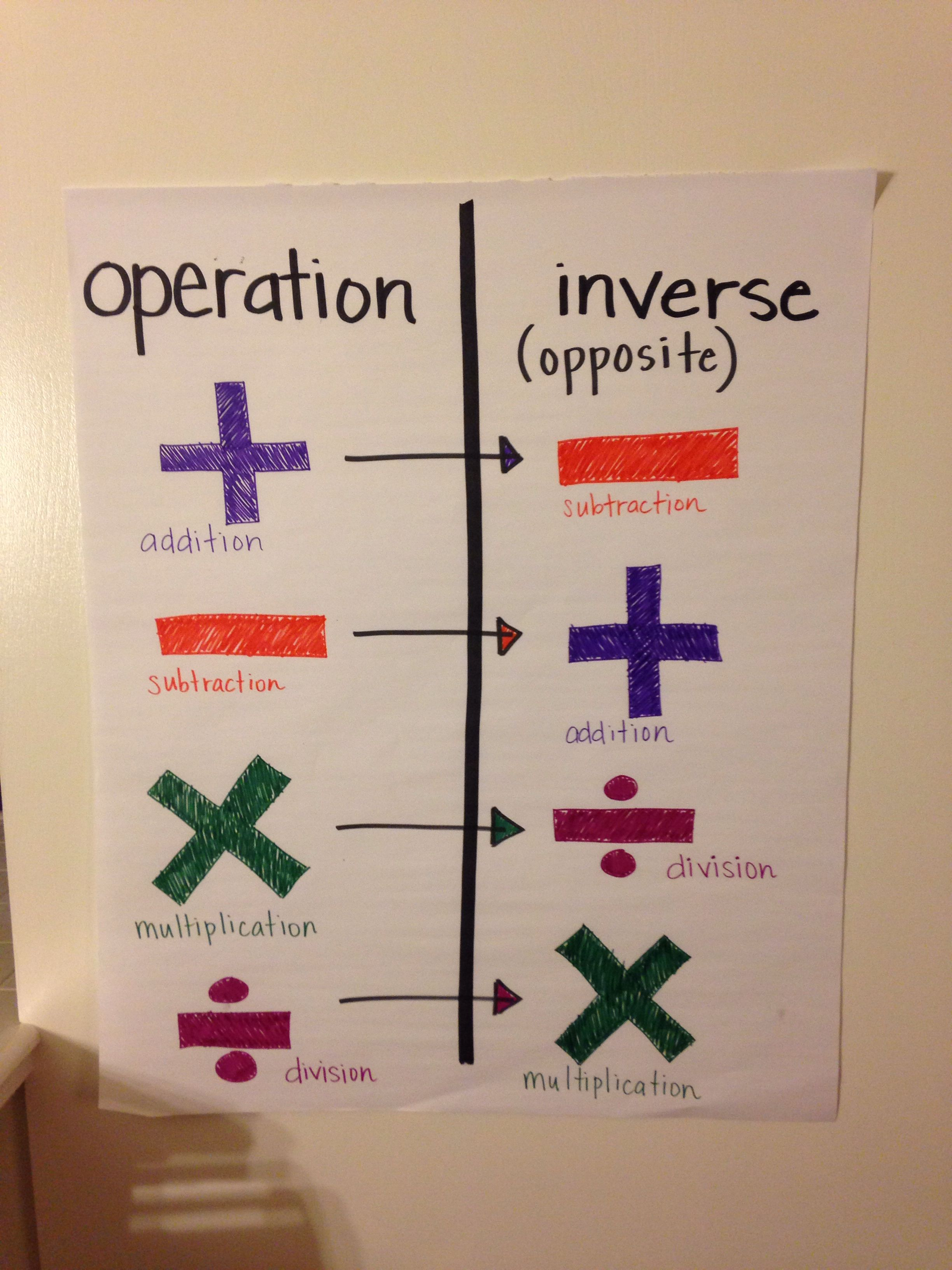 Operations And Their Inverses