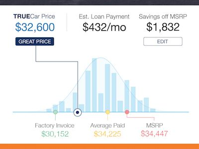 The Website Puts On A Bell Curve What Other People Have Been - True price cars invoice