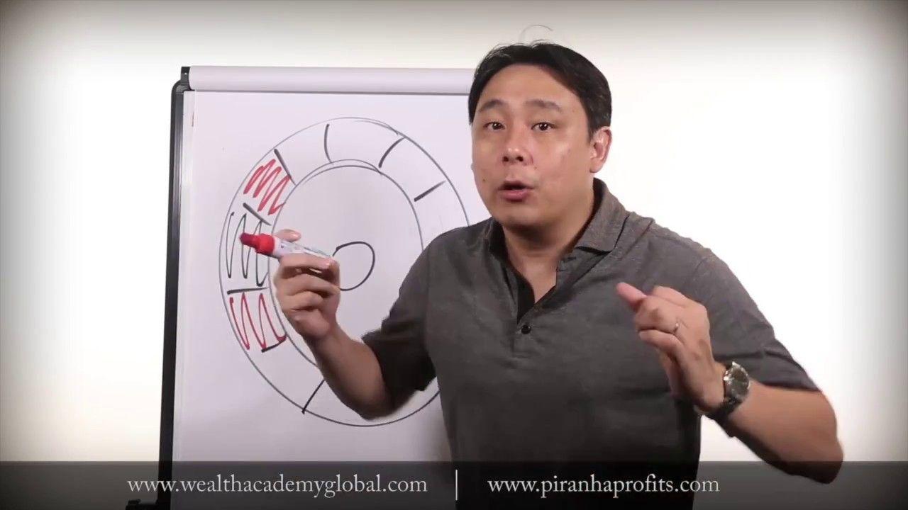 Trade Like A Casino For Consistent Profits By Adam Khoo Trade