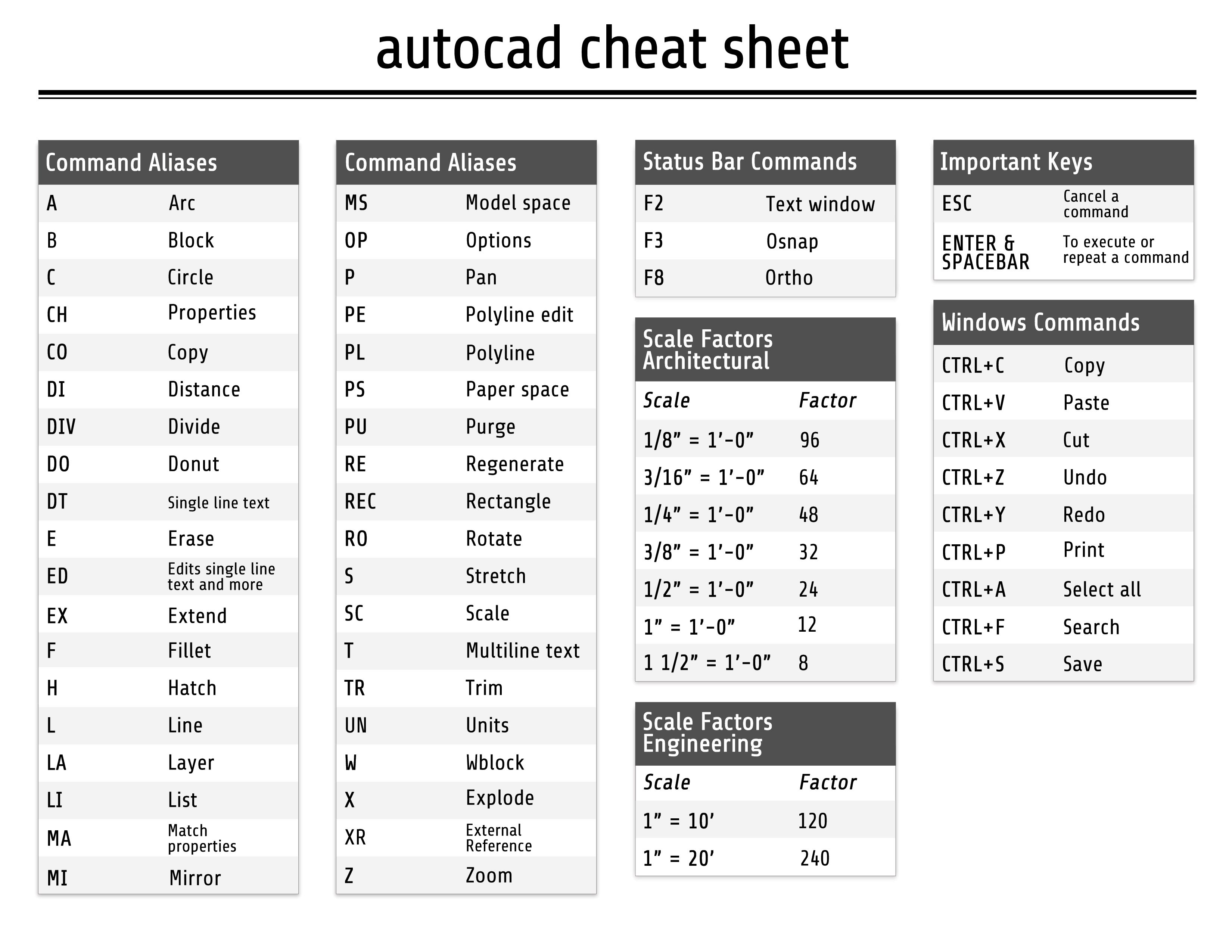 Autocad Shortcuts Cheat Sheet