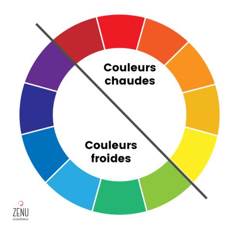Division des couleurs chaudes et froides sur la roue des ...