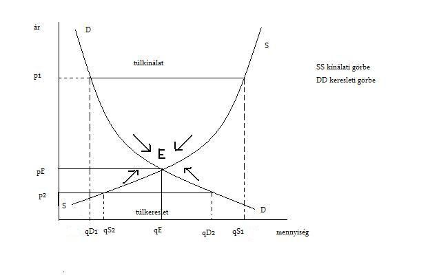 egyenlet a trend vonaldiagramon