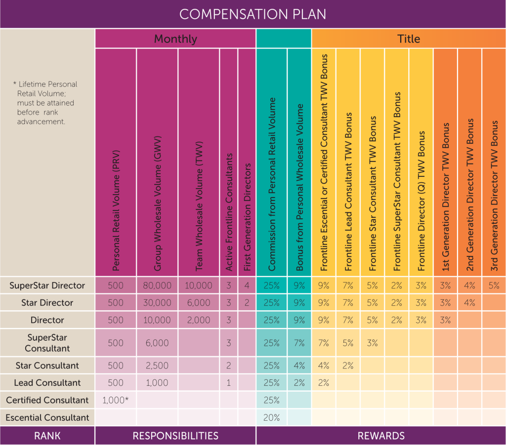Compensation Plan Scentsy  Jg Session    Scentsy