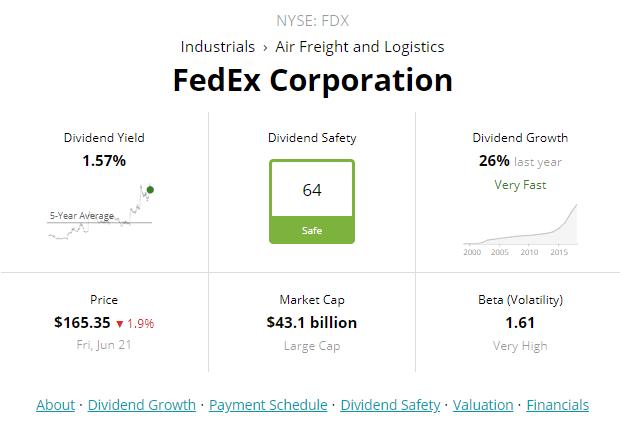 Fedex Likely To Deliver Alpha For Your Portfolio Dividend