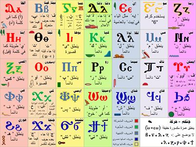 حروف اللغة القبطية Language Periodic Table