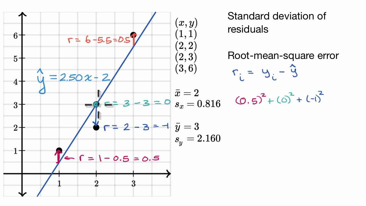 A Youtube Video From Khan Academy Standard Deviation Of Residuals Or Root Mean Square Error Rmsd Standard Deviation Root Mean Square Map Skills Worksheets