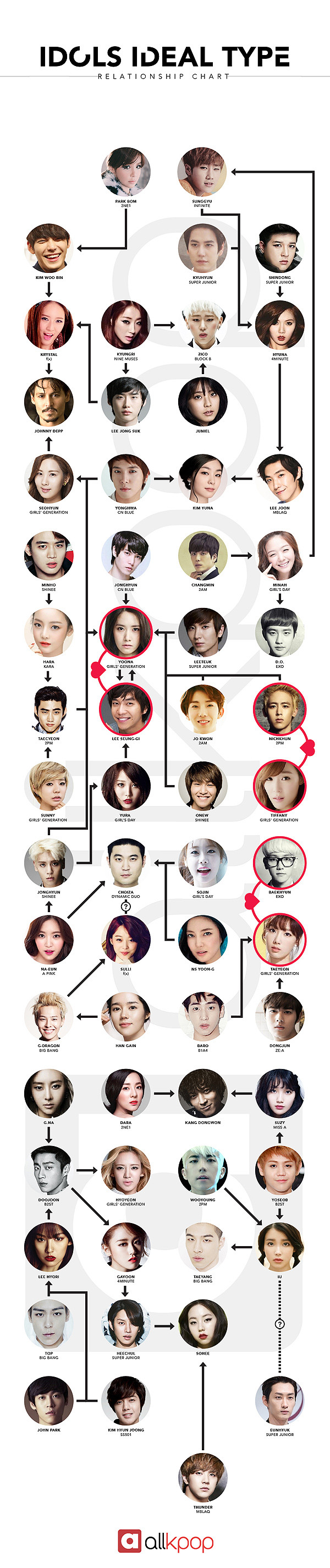 Idols Ideal Type Relationship Chart Relationship Chart Exo Ideal Type Pop Artist
