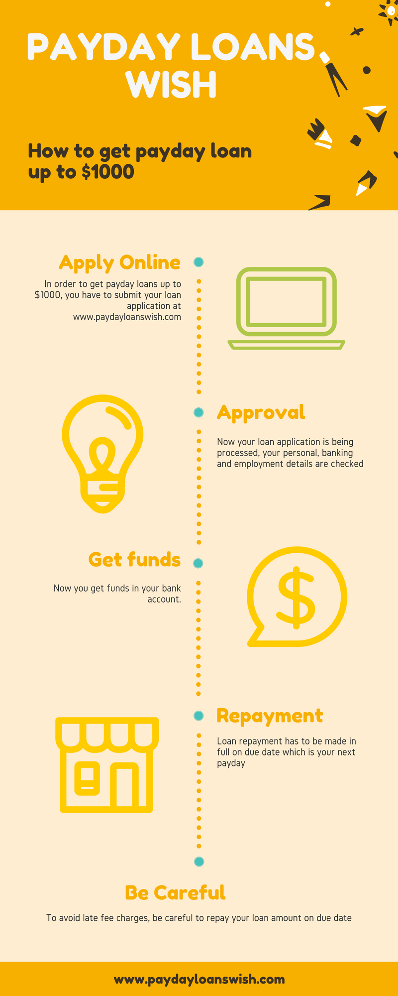 Pin by Reviews Simple on Infographic | Payday loans, Payday