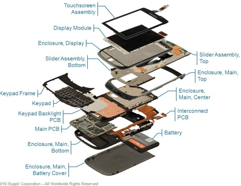 BlackBerry | Exploded Diagrams | Pinterest