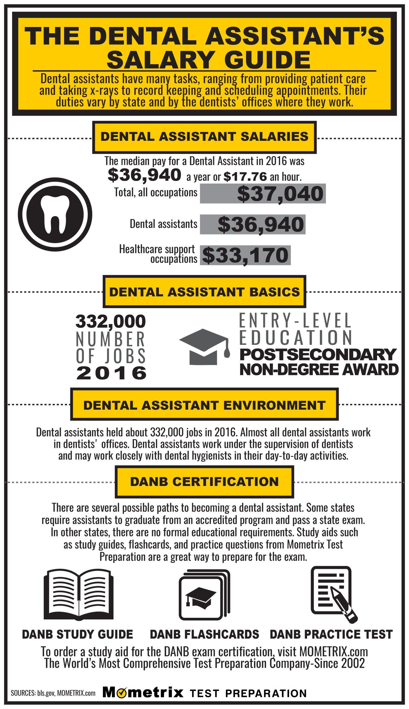 The Dental Assistant S Salary Guide