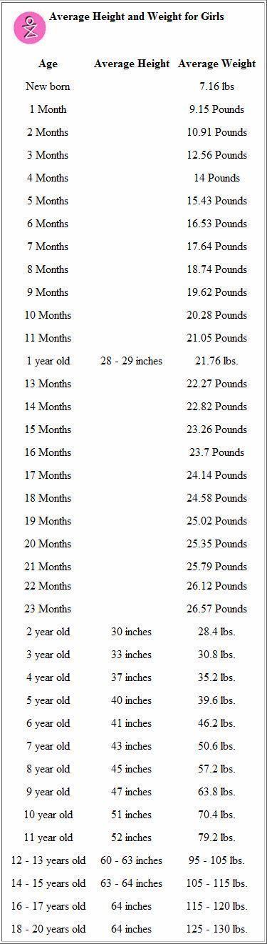 Average Height To Weight Chart Babies To Teenagers Weight Loss