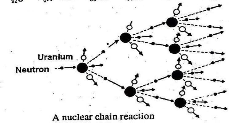 Define Nuclear Fission Reaction And Explain Chain Fission Reaction In 2020 Nuclear Reactions Chain