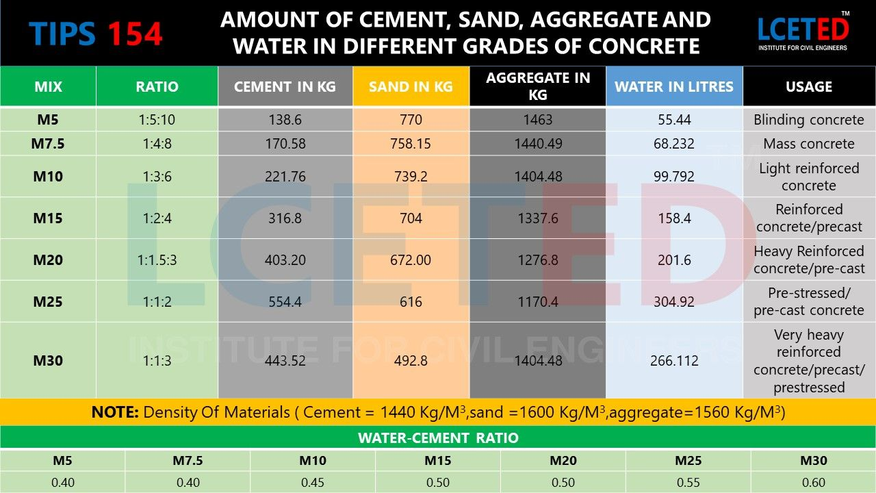 TIPS154 DIFFERENT GRADES OF CONCRETE in 2020 Grade of