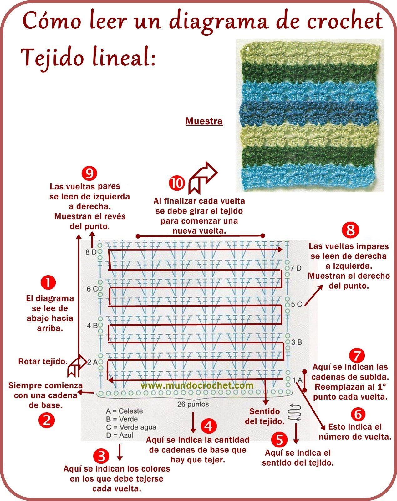 Cómo Leer Diagramas de Crochet Fácil y Muy Bien Explicado | Patrones ...