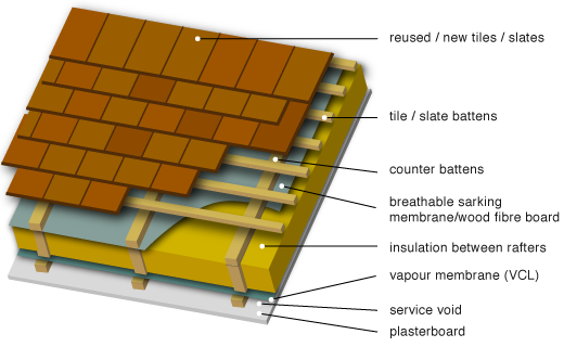 Rigid Roof Insulation Greenspec Housing Retrofit Unventilated Pitched Roof Insulation Roof Insulation Rigid Roof Insulation Rigid Foam Insulation