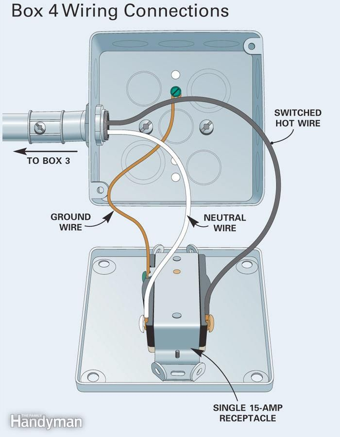 How to Install Surface Mounted Wiring and Conduit | Pinterest | Box ...