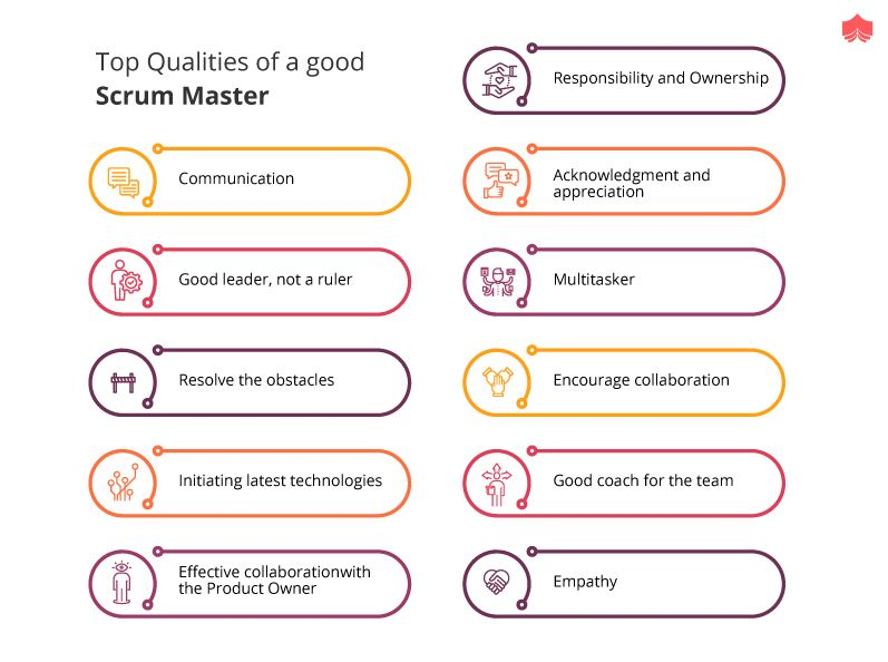 What Is a Scrum Master? in 2020 Scrum master, Scrum