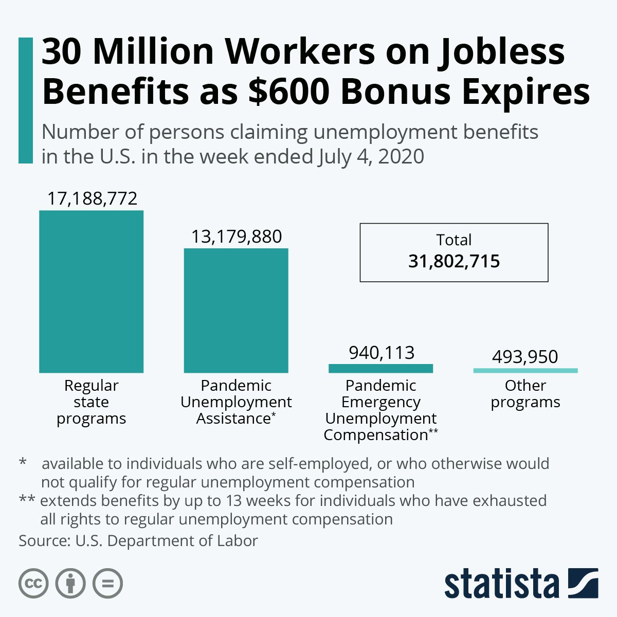 Infographic Jobless Breathe Sigh Of Relief As Biden Signs Stimulus Bill Infographic Worker Benefit
