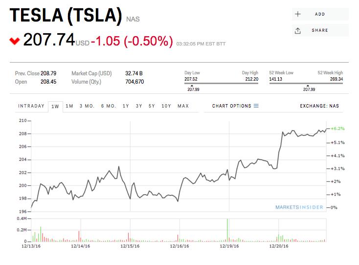 Tesla Stock Rally Tesla Social Sites Chart