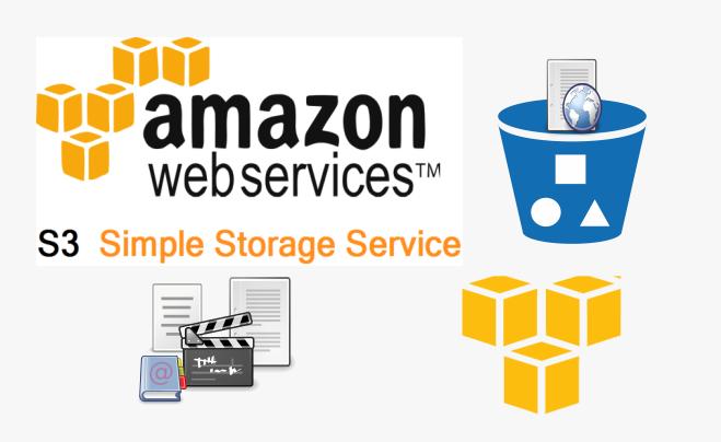 Backup Files From Ubuntu Or Debian Server U0026 39 S To Amazon S3