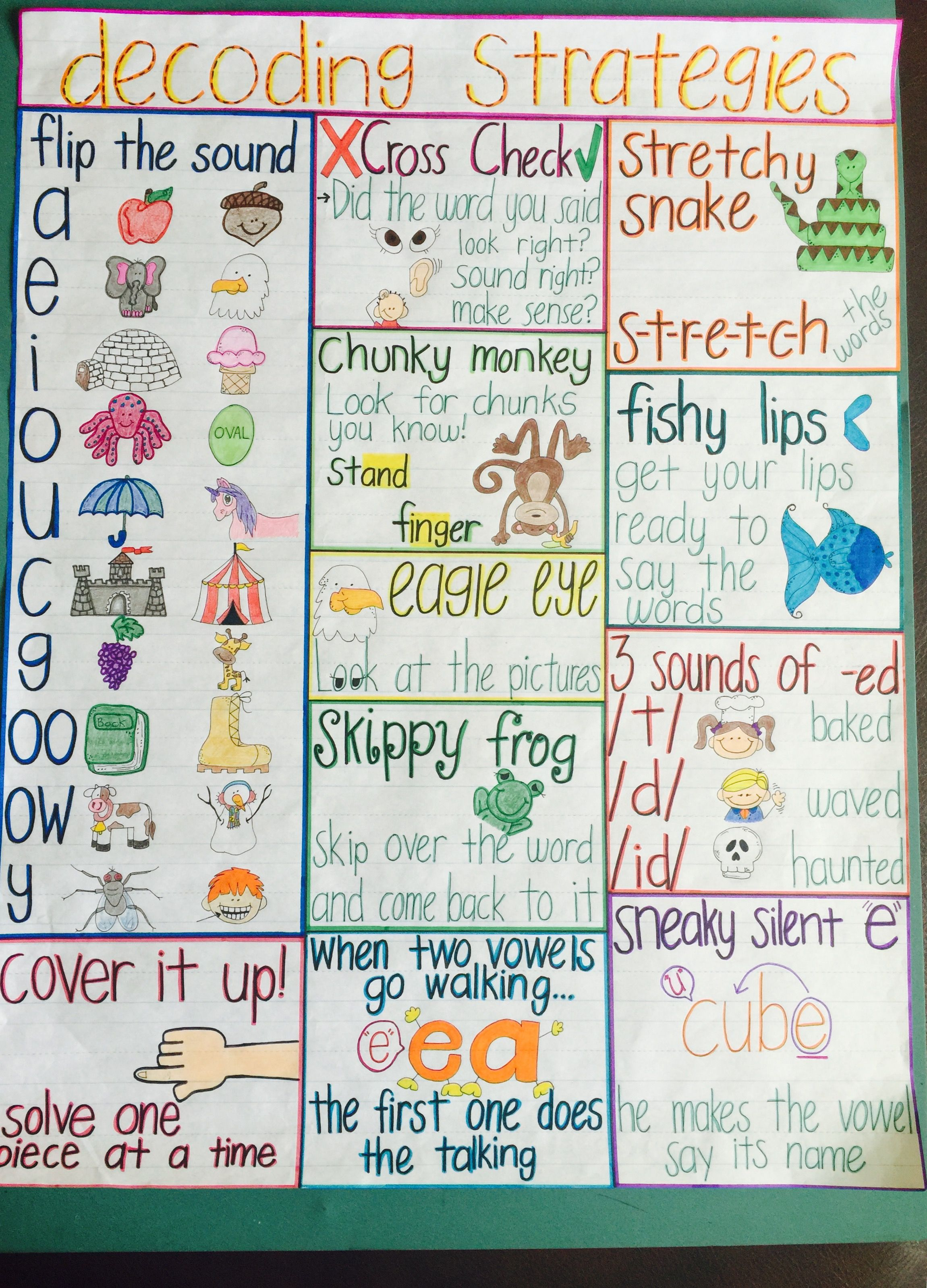Decoding Strategies Anchor Chart