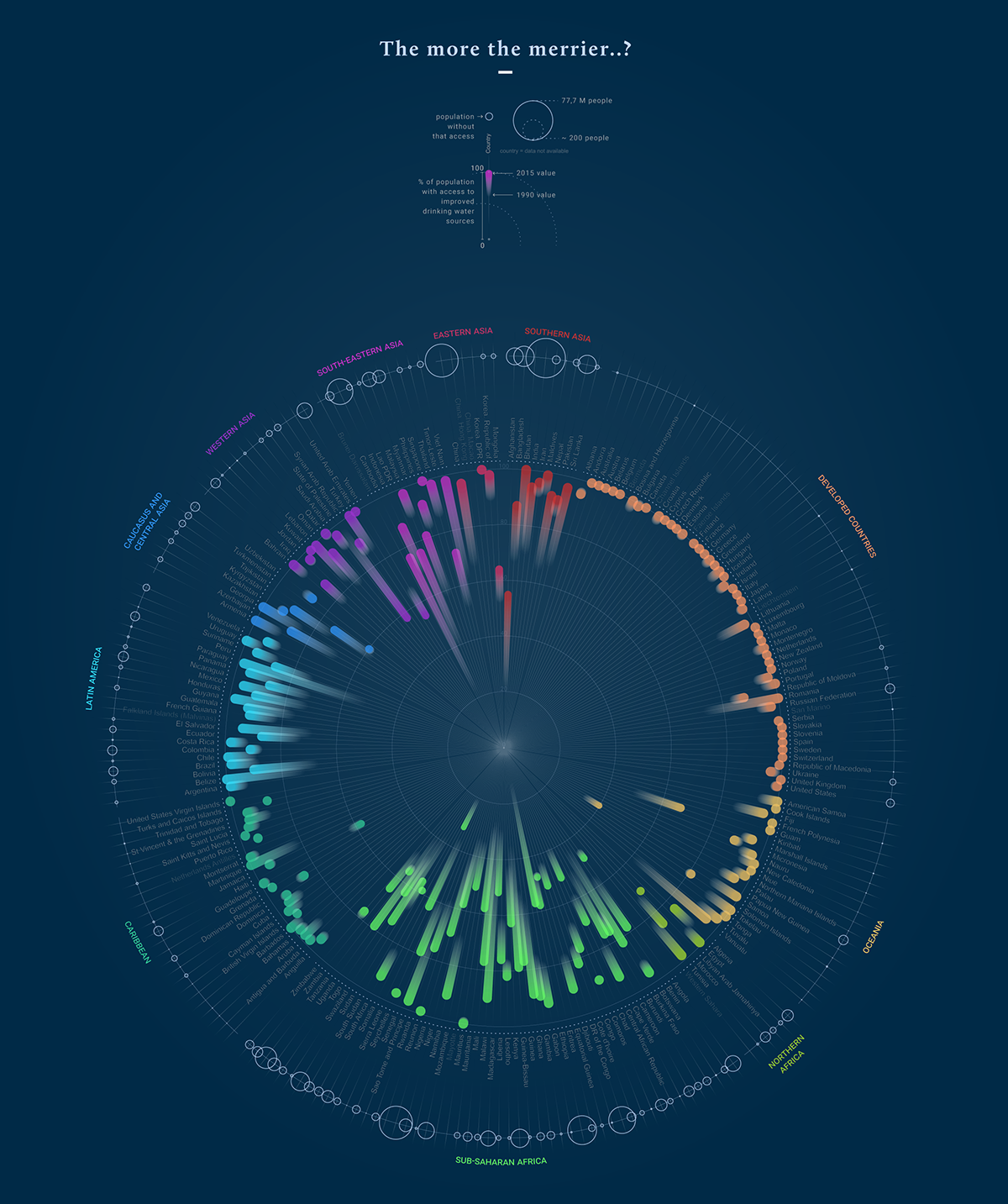 Changes in access of safe drinking water sources #dataviz for #wsd2015 challenge | Stefania Guerra #infovis