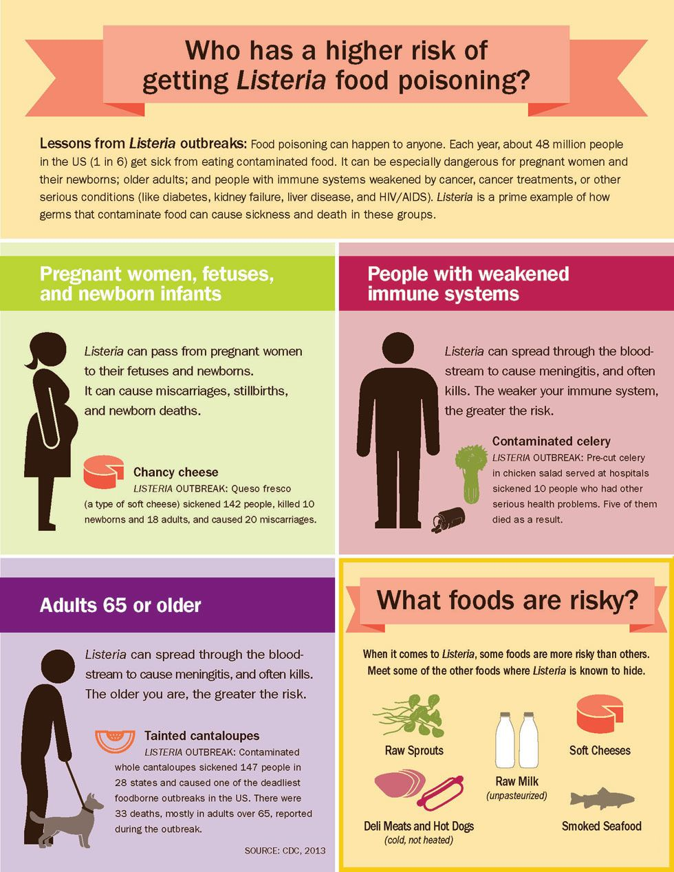 cdc vitalsigns   recipe for food safety  graphics