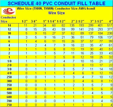 Sch 40 fill chart shocking pinterest pvc conduit chart and tools