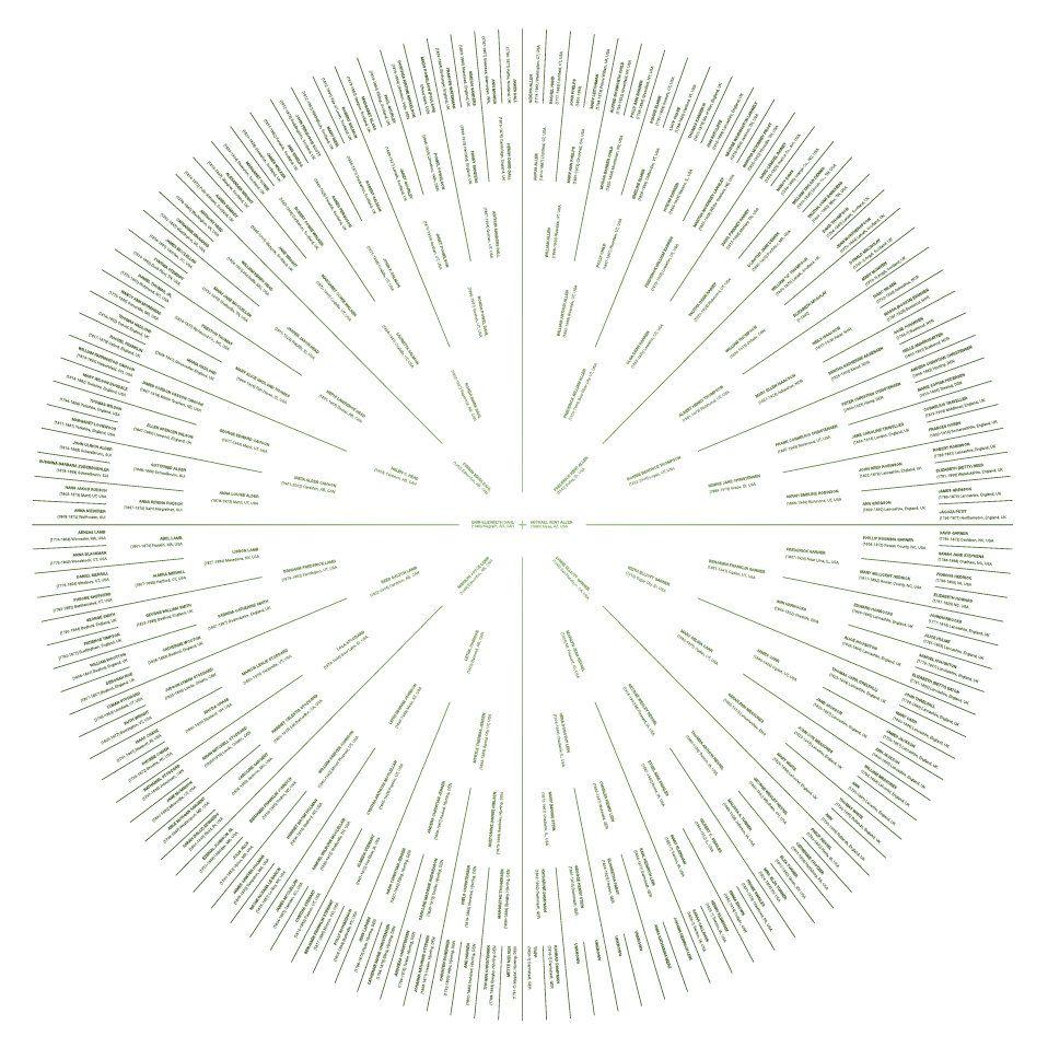 7 Generation Sunburst Family Tree shows names, dates