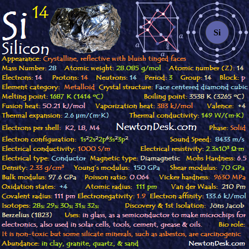 Periodic Table FlashChards Element Properties