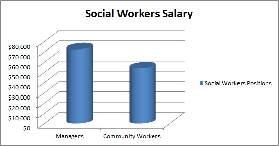 the average salary for social workers range from $46,000 to, Human Body