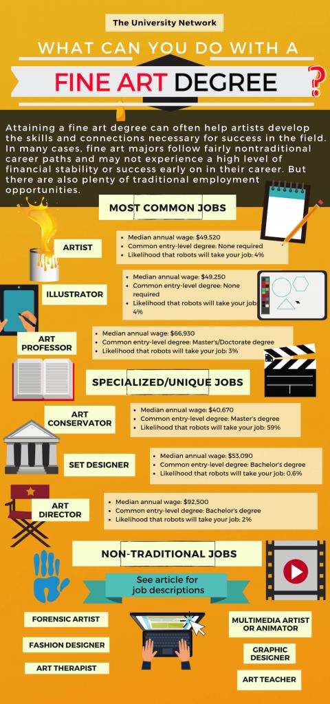 12 Jobs For Fine Art Majors The University Network