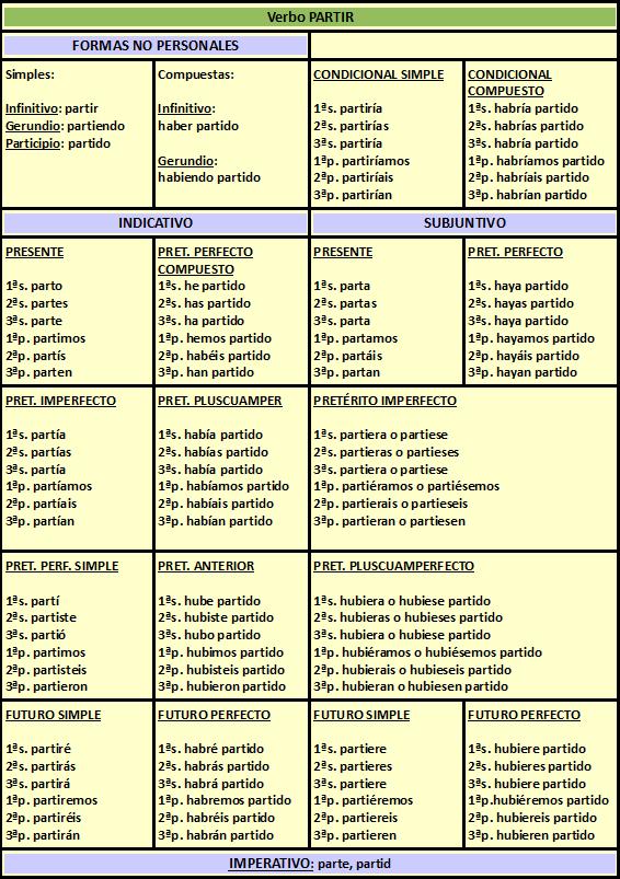 Resultado de imagen de conjugación verbos
