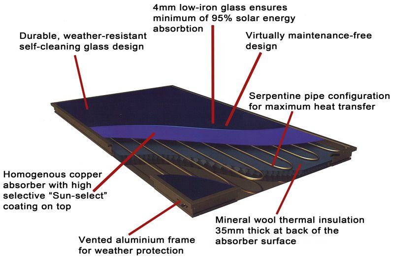 Solar Panel Construction Solar Energy Thermal Energy Solar