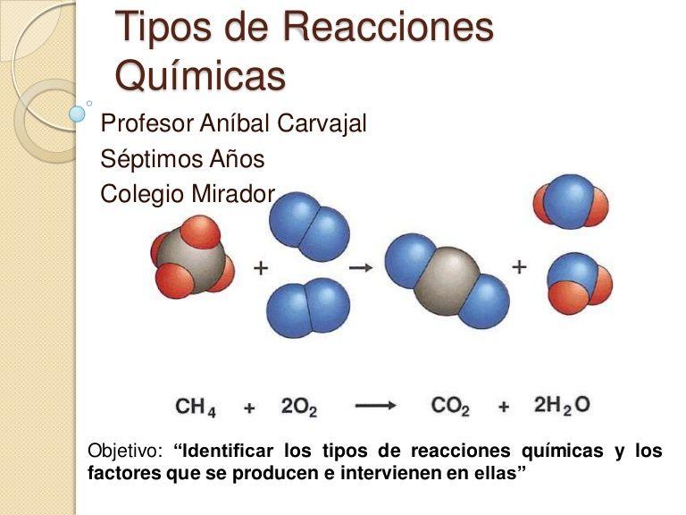 Manifestaciones y representacin de reacciones qumicas ecuacin