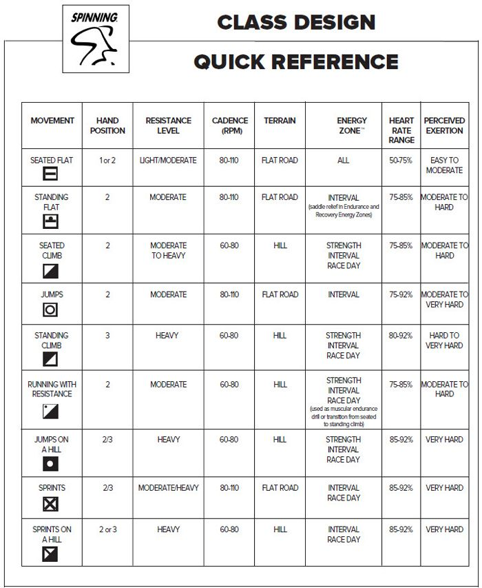 Note from TeamMona Class Design reference chart for Spinning - rate chart