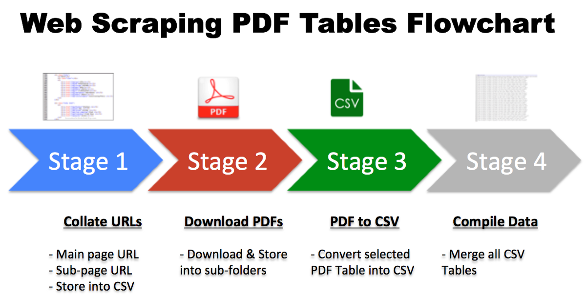 Python Web Scraping Pdf Tables Data Cleaning Part 1 Data Science Python Web Coding