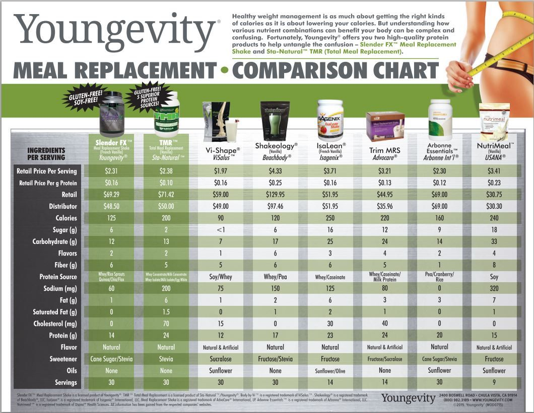 Tmr Total Meal Replacement Vanilla 30 Day Youngevity How To Increase Energy Meal Replacement