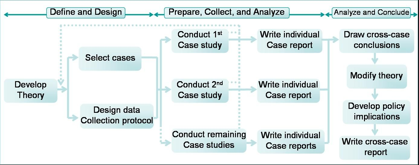 Cross-Case Analysis - SAGE Research Methods