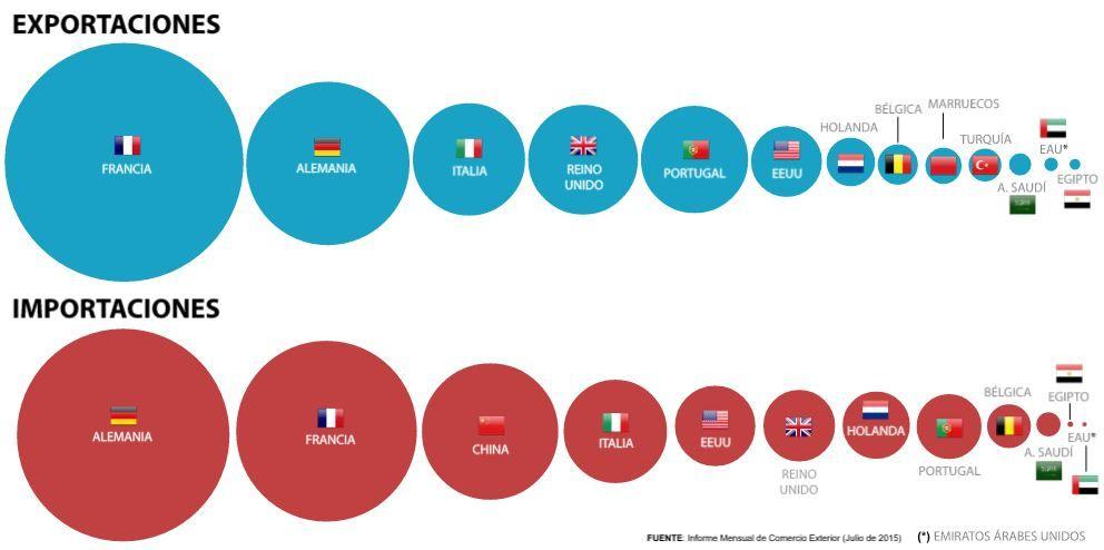 EU, the main trade partner of Spain