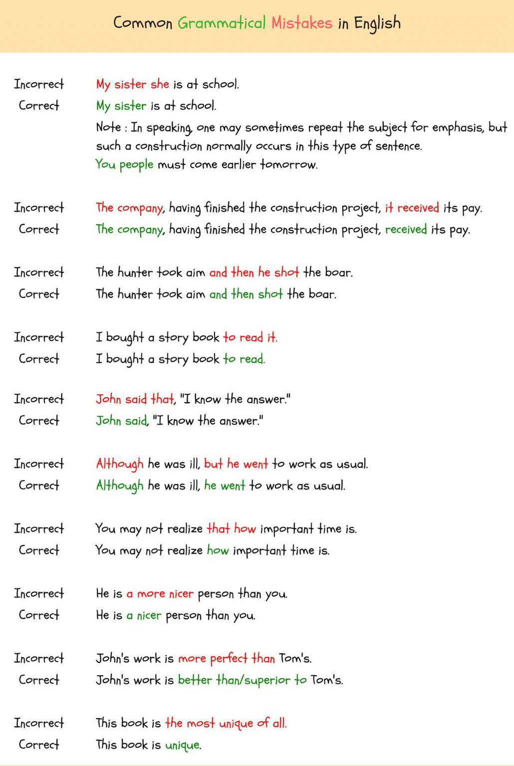 Grammatical Errors 150 Common Grammatical Errors In English Learn English English Vocabulary Words Common Grammar Mistakes [ 1535 x 1030 Pixel ]