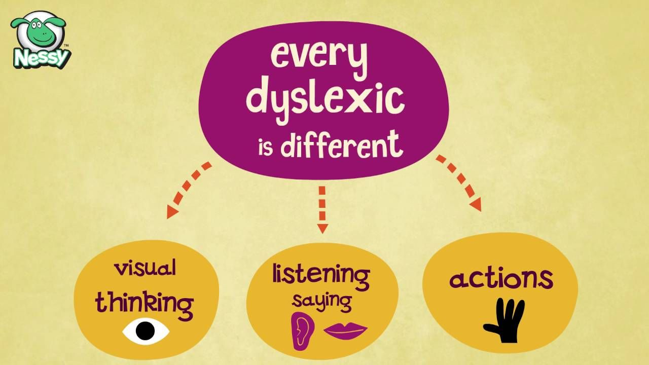 Transforming Text Into Speech For Students That Struggle With The Challenges Of Dyslexia Offers An Alternative Way For Dyslexics Dyslexia Homeschool Learning