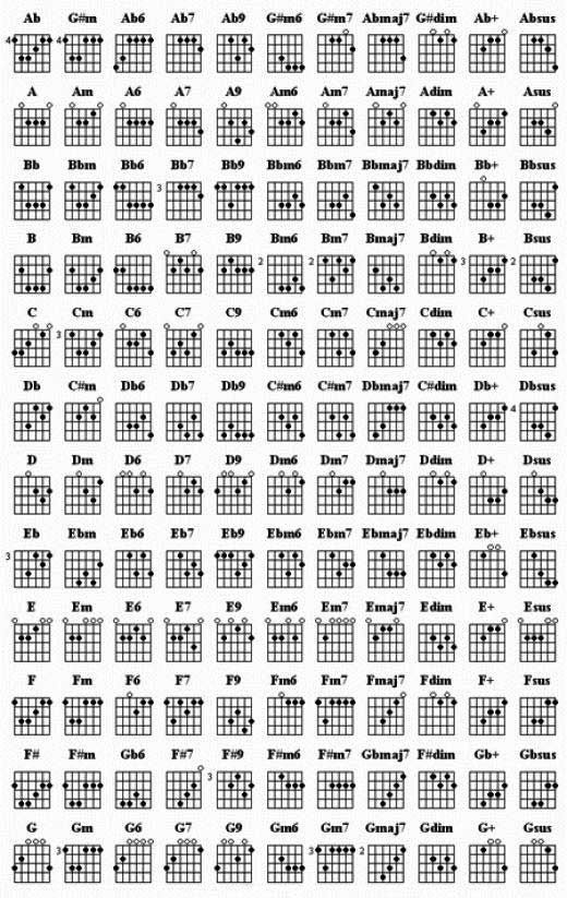 Akkorde | About Music | Pinterest | Guitars, Guitar chords and ...