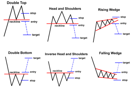 Forex price reversal patterns