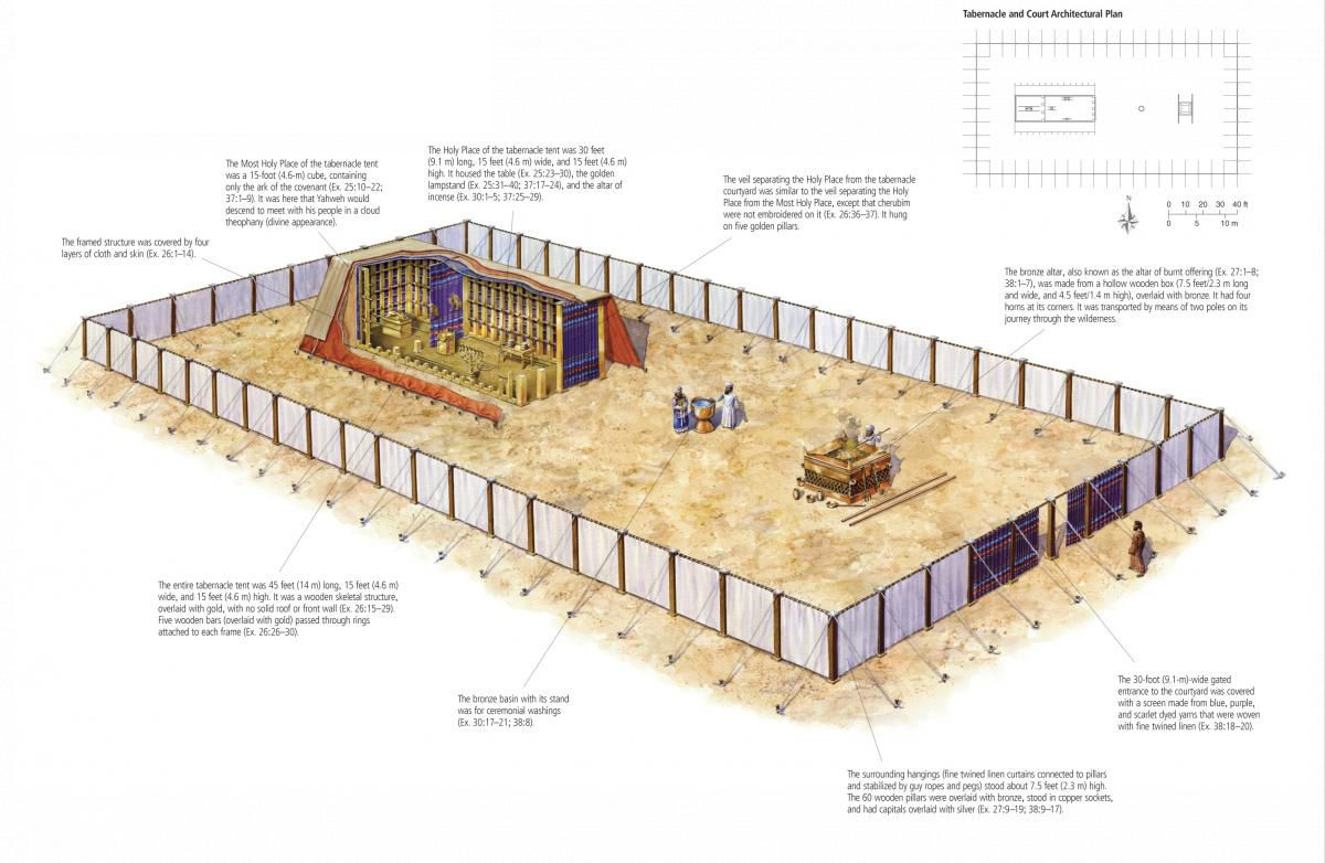 Wilderness Tabernacle | All Nations Biblical Study Center