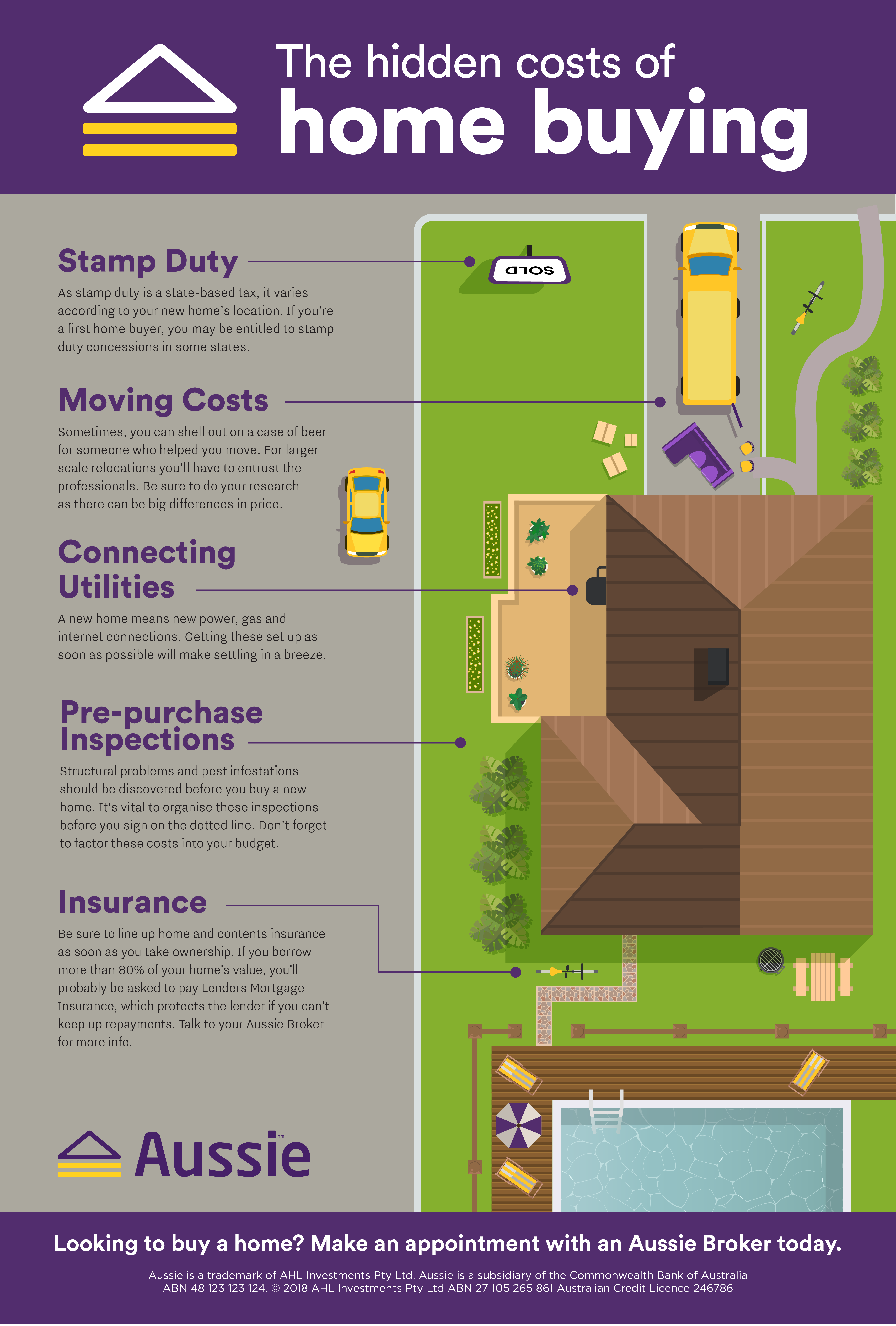 Hidden Home Buying Costs Home Buying First Home Buyer Buying